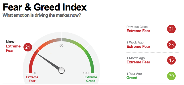 bitcoin Fear & Greed Index Interface
